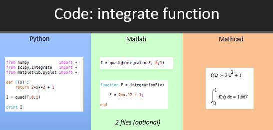 Compare Computational Tools: Python, Matlab, Mathcad
