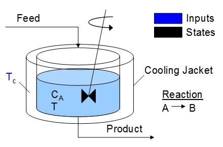 CSTR Modeling And Control Case Study Dynamics And Control - Cstr reactor design