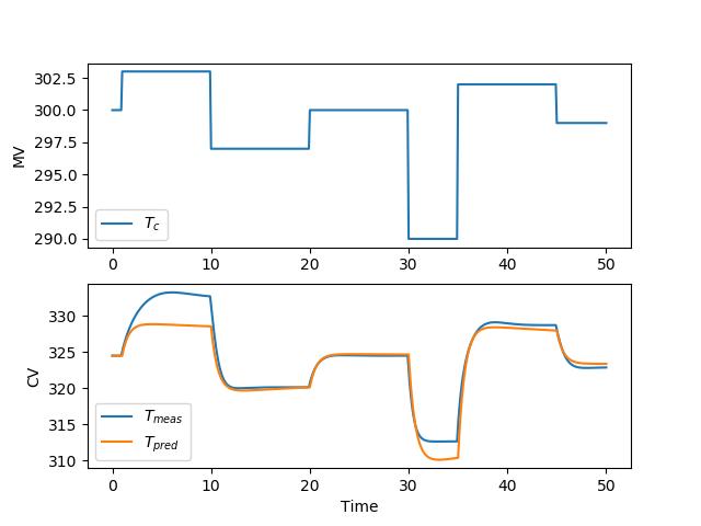 Nonlinear Model Predictive Control | Dynamic Optimization