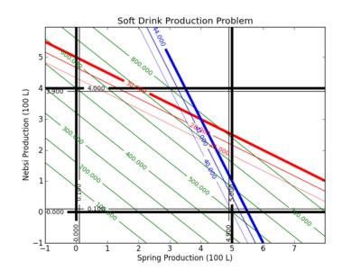 Linear Programming Example | Design Optimization