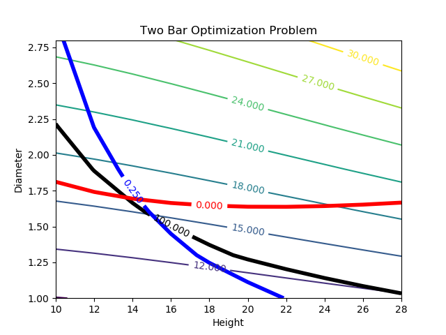 Two Bar Truss Design | Design Optimization