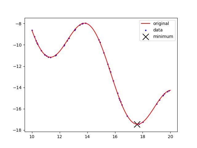 Cubic Spline (cspline) Object | APMonitor Documentation