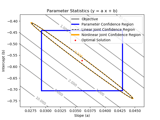 Regression Statistics with Python | Programming for Engineers