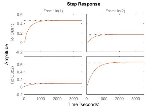 MIMO Model Identification   Dynamic Optimization