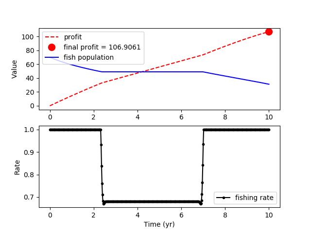 Economic Model Predictive Control (MPC) | Dynamic Optimization