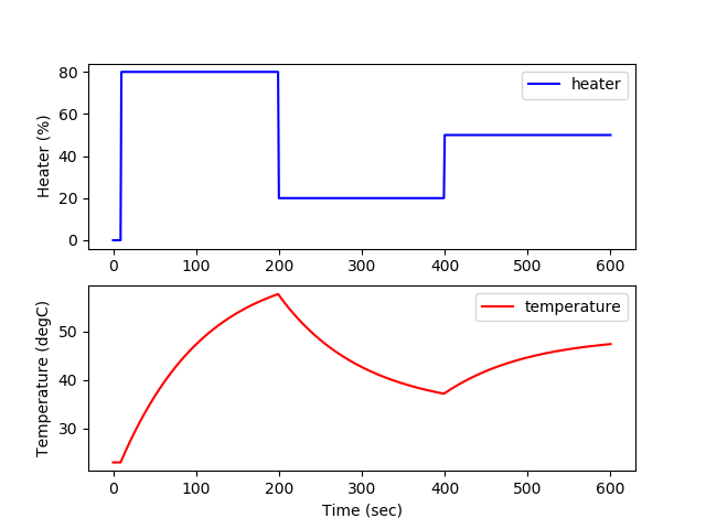 TCLab A - SISO Digital Twin | Dynamic Optimization