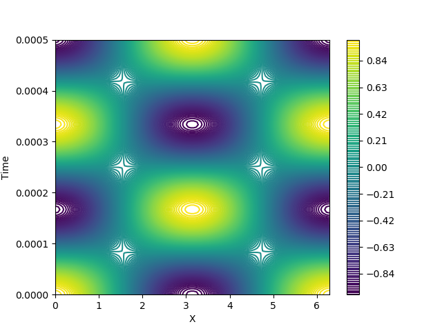 Partial Differential Equations in Python | Dynamic Optimization