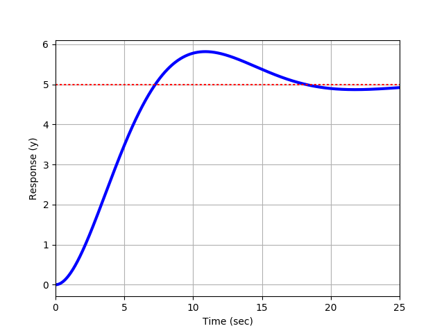 Graphical Methods: Second Order Underdamped | Dynamics and Control
