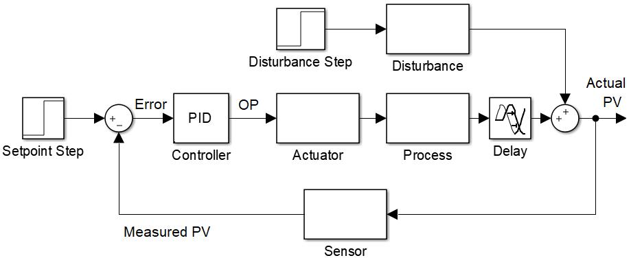 block_diagram process control introduction dynamics and control