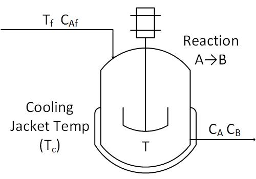 Temperature Control Of A Stirred Reactor Dynamics And Control - Cstr reactor design