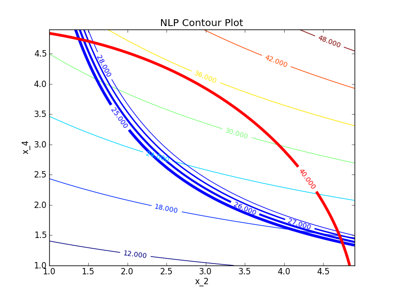 Nonlinear Programming with Python | Dynamics and Control