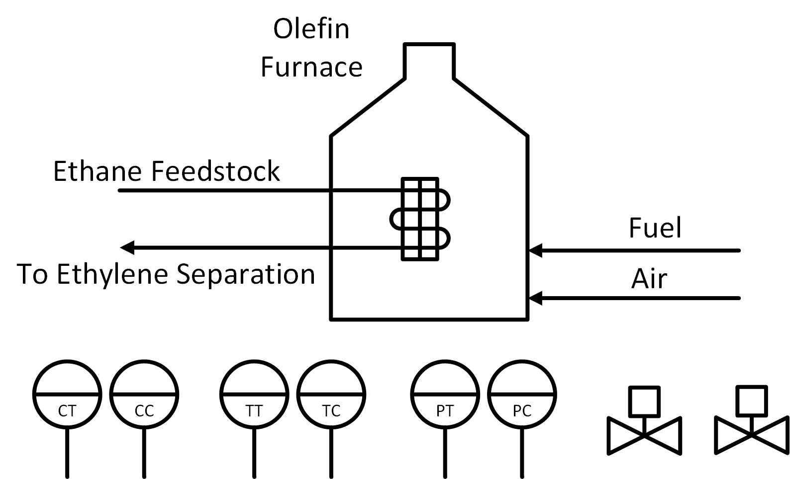Process controller design exercises an olefin furnace is used to convert an ethane propane mixture into a product stream rich in ethylene and propylene the product stream is sent to an ccuart Gallery