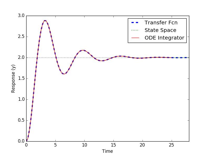 Dynamic Simulation in Python | Dynamics and Control