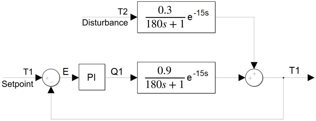 TCLab Block Diagram Analysis | Dynamics and ControlAPMonitor
