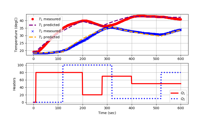 Parameter Estimation with Arduino Data | Dynamics and Control