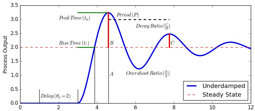 Arduino Temperature PID Control | Dynamics and Control